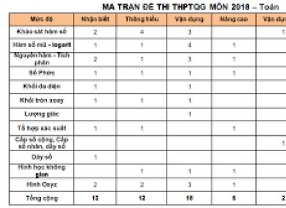 Ma trận đề thi THPT quốc gia năm 2018